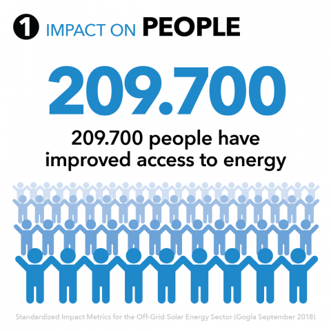 Infographic: impact of Rurar Spark on people