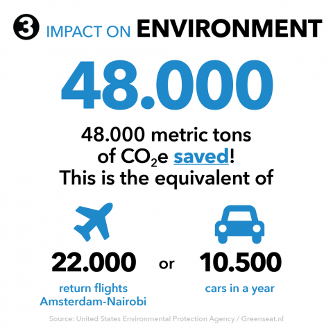 Infographic: impact of Rural Spark on the environment
