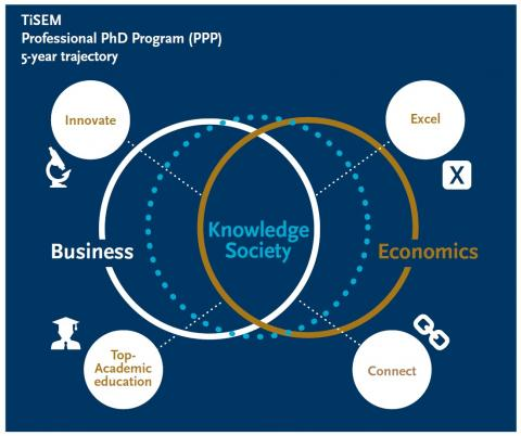 PhD Professional Program - infographic