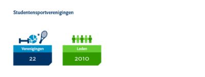 Infographic studentensportverenigingen 400