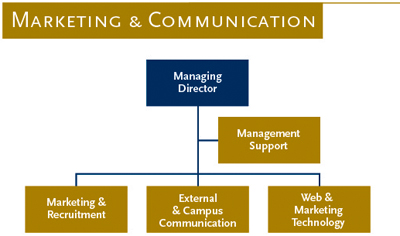 Organogram Marketing en Communication