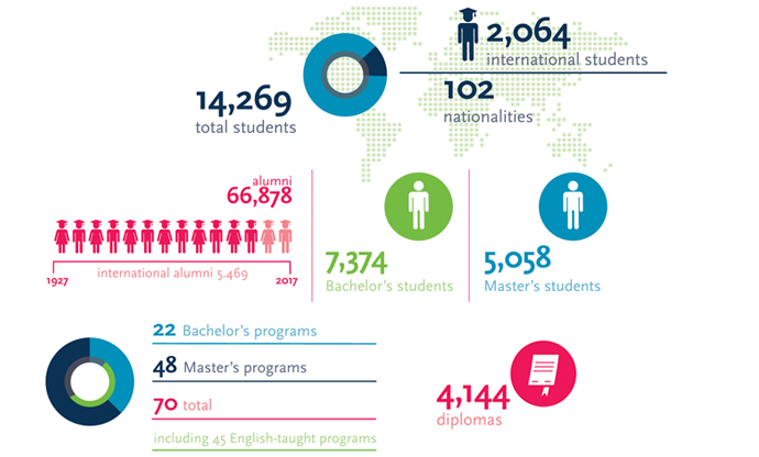 Education in numbers 2016